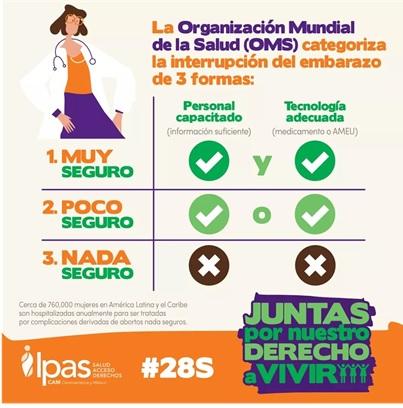 Aborto Cuántos Tipos Hay Marie Stopes México